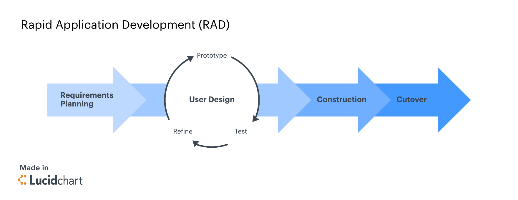 what is rad model in manual testing