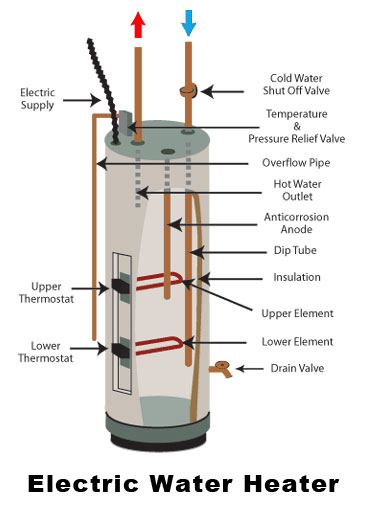 ao smith model gdhed-50 vent manual installation